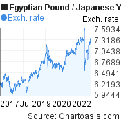 Egyptian Pound to Japanese Yen (EGP/JPY) 5 years forex chart, featured image