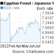 Egyptian Pound to Japanese Yen (EGP/JPY) 6 months forex chart, featured image