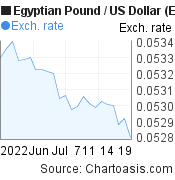 Egyptian Pound to US Dollar (EGP/USD) 1 month forex chart, featured image