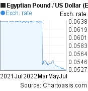 Egyptian Pound to US Dollar (EGP/USD) 1 year forex chart, featured image
