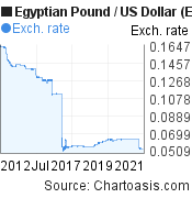 Egyptian Pound to US Dollar (EGP/USD) 10 years forex chart, featured image