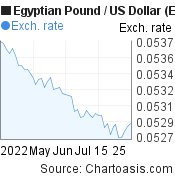 Egyptian Pound to US Dollar (EGP/USD) 2 months forex chart, featured image