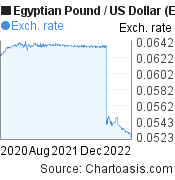 Egyptian Pound to US Dollar (EGP/USD) 2 years forex chart, featured image