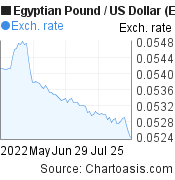 Egyptian Pound to US Dollar (EGP/USD) 3 months forex chart, featured image