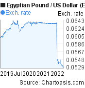 Egyptian Pound to US Dollar (EGP/USD) 3 years forex chart, featured image