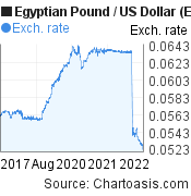 Egyptian Pound to US Dollar (EGP/USD) 5 years forex chart, featured image