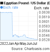 Egyptian Pound to US Dollar (EGP/USD) 6 months forex chart, featured image