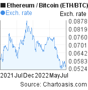 1 year ETH/BTC chart. Ethereum/Bitcoin graph, featured image