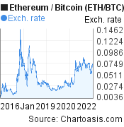 10 years ETH/BTC chart. Ethereum/Bitcoin graph, featured image