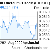 ETH/BTC chart. Ethereum/Bitcoin graph, featured image