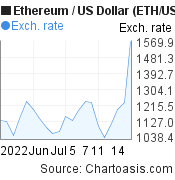 1 month Ethereum price chart. ETH/USD graph, featured image