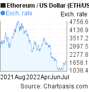 1 year Ethereum price chart. ETH/USD graph, featured image