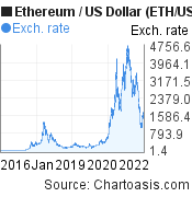 10 years Ethereum price chart. ETH/USD graph, featured image