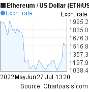 2 months Ethereum price chart. ETH/USD graph, featured image
