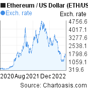 2 years Ethereum price chart. ETH/USD graph, featured image