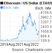 3 years Ethereum price chart. ETH/USD graph, featured image