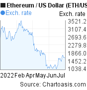 Ethereum to US Dollar (ETH/USD) 6 months forex chart, featured image
