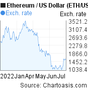 6 months Ethereum price chart. ETH/USD graph, featured image