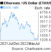 Ethereum price chart. ETH/USD graph, featured image