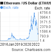 Historical Ethereum price chart. ETH/USD graph, featured image
