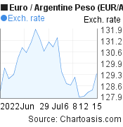 Euro to Argentine Peso (EUR/ARS) 1 month forex chart, featured image