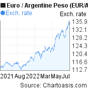 Euro to Argentine Peso (EUR/ARS) 1 year forex chart, featured image