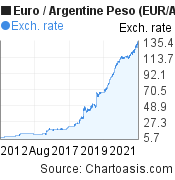 Euro to Argentine Peso (EUR/ARS) 10 years forex chart, featured image