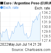 Euro to Argentine Peso (EUR/ARS) 2 months forex chart, featured image