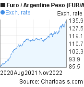 Euro to Argentine Peso (EUR/ARS) 2 years forex chart, featured image