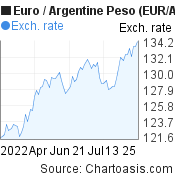 Euro to Argentine Peso (EUR/ARS) 3 months forex chart, featured image