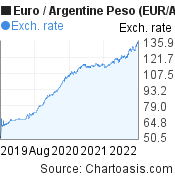 Euro to Argentine Peso (EUR/ARS) 3 years forex chart, featured image