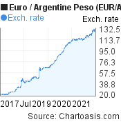 Euro to Argentine Peso (EUR/ARS) 5 years forex chart, featured image