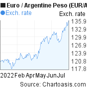 Euro to Argentine Peso (EUR/ARS) 6 months forex chart, featured image