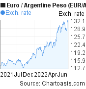 Euro to Argentine Peso (EUR/ARS) forex chart, featured image