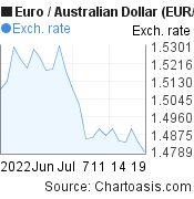 Euro to Australian Dollar (EUR/AUD) 1 month forex chart, featured image