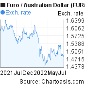 Euro to Australian Dollar (EUR/AUD) 1 year forex chart, featured image
