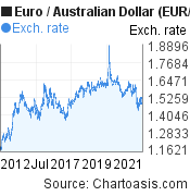 Euro to Australian Dollar (EUR/AUD) 10 years forex chart, featured image