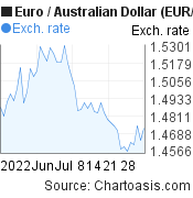 Euro to Australian Dollar (EUR/AUD) 2 months forex chart, featured image