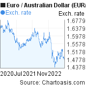 Euro to Australian Dollar (EUR/AUD) 2 years forex chart, featured image