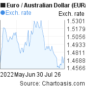 Euro to Australian Dollar (EUR/AUD) 3 months forex chart, featured image