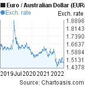 Euro to Australian Dollar (EUR/AUD) 3 years forex chart, featured image