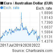 Euro to Australian Dollar (EUR/AUD) 5 years forex chart, featured image