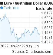 Euro to Australian Dollar (EUR/AUD) 6 months forex chart, featured image