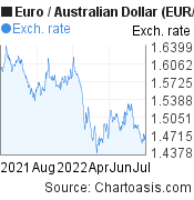 Euro to Australian Dollar (EUR/AUD)  forex chart, featured image