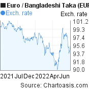 Euro to Bangladeshi Taka (EUR/BDT) forex chart, featured image