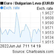 Euro to Bulgarian Leva (EUR/BGN) 1 month forex chart, featured image