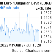 Euro to Bulgarian Leva (EUR/BGN) 2 months forex chart, featured image