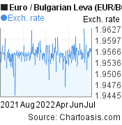 Euro to Bulgarian Leva (EUR/BGN) forex chart, featured image