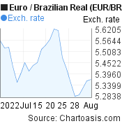 Euro to Brazilian Real (EUR/BRL) 1 month forex chart, featured image