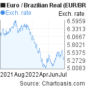 Euro to Brazilian Real (EUR/BRL) 1 year forex chart, featured image